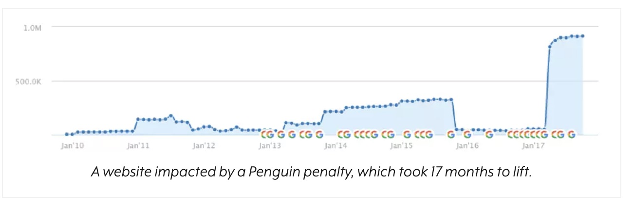 results from a google penguin penalty