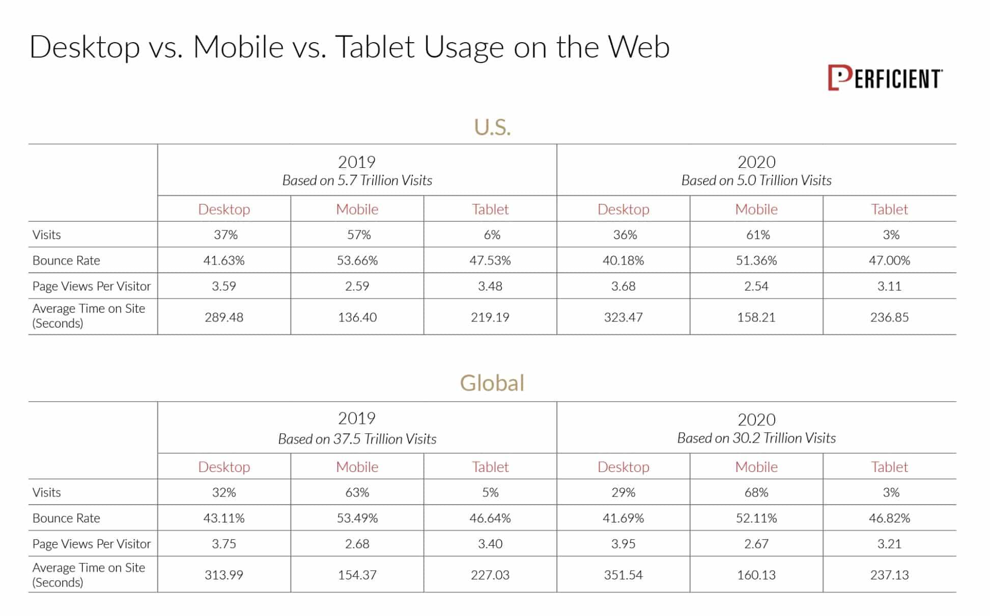 desktop vs mobile vs tablet usage online