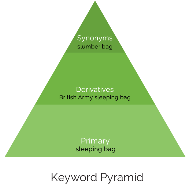 keyword pyramid