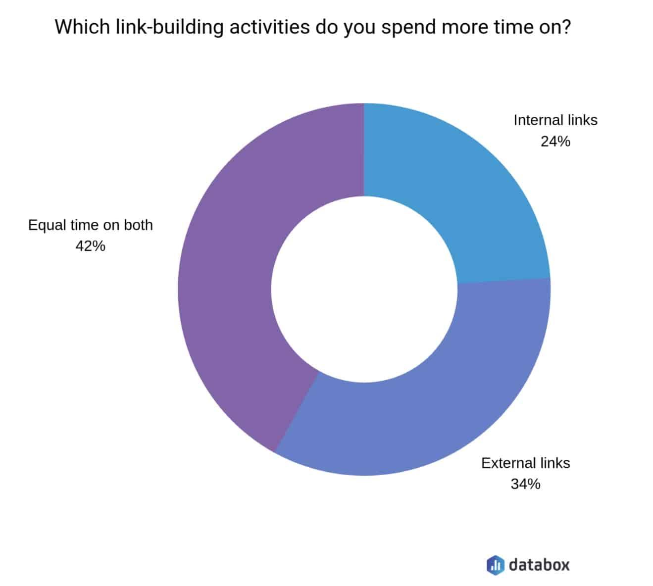 popular link building activities