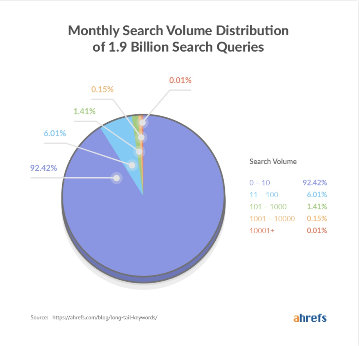 search volume distribution of 1.9bn queries