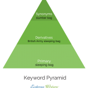 keyword content pyramid