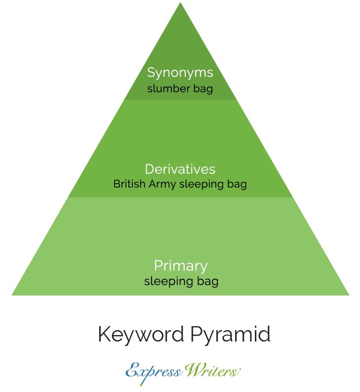 keyword-content-pyramid