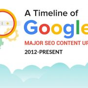 timeline history of Googles seo and content updates