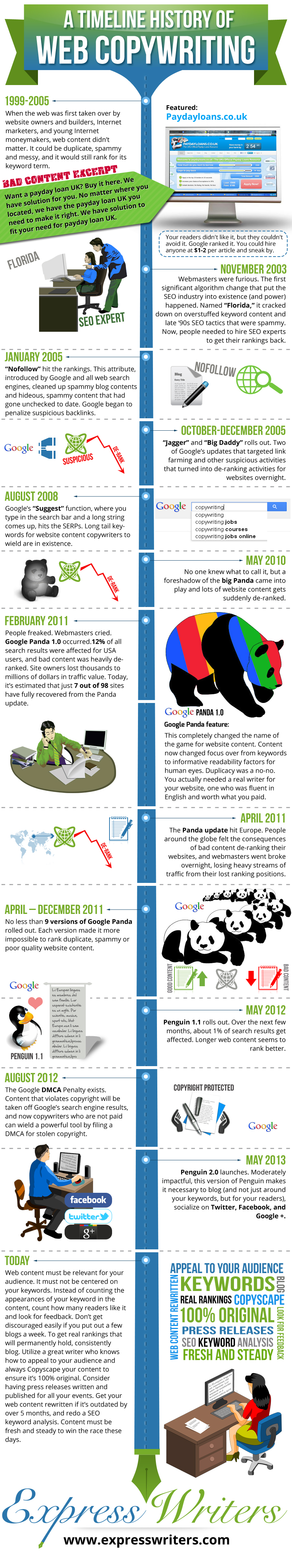 infographic timeline history of web copywriting