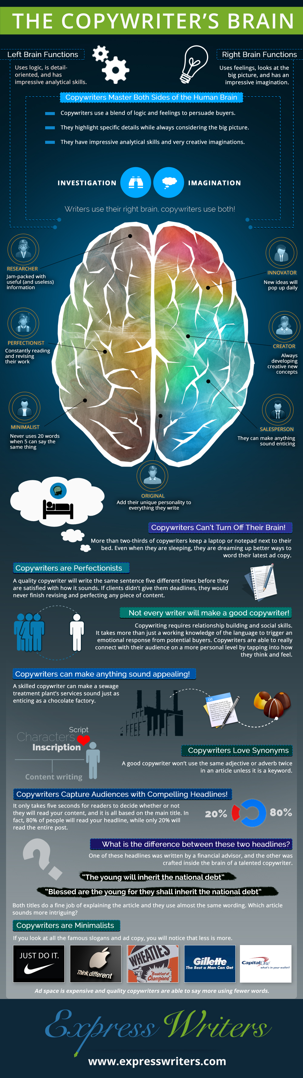 Infographic: The Copywriter's Brain
