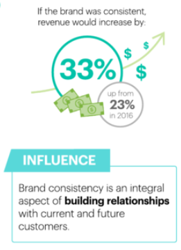 brand trust and consistency increases revenue