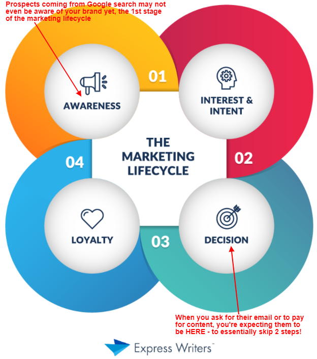 what happens when you skip marketing lifecycle stages