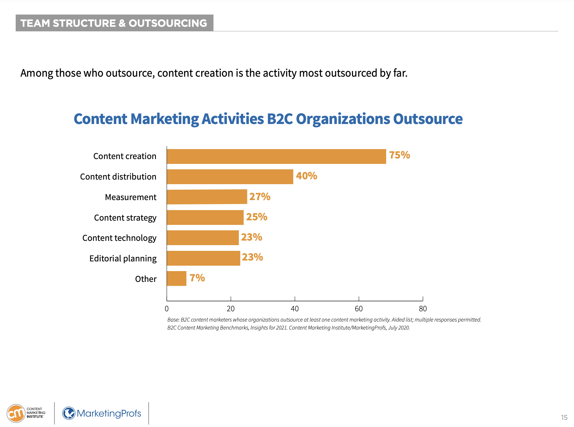 content marketing activities b2b orgs outsource