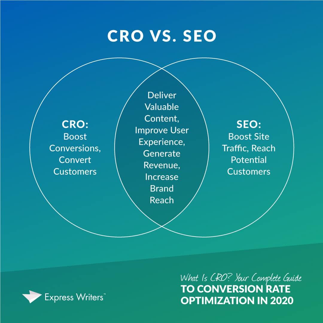 CRO vs SEO