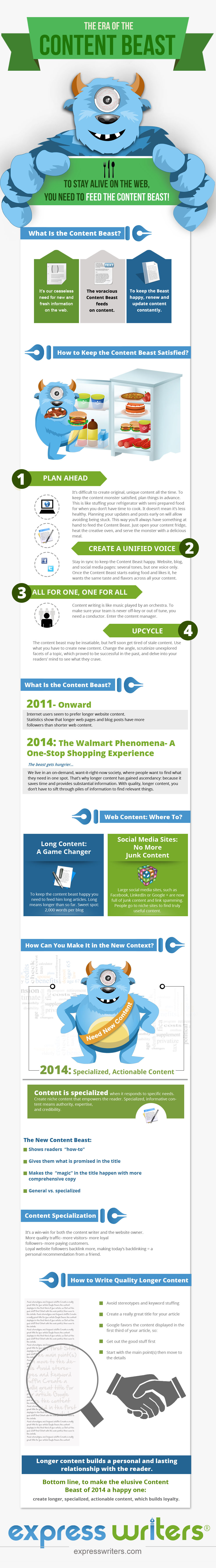 content beast infographic