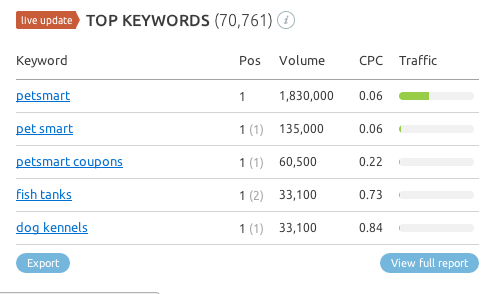 top keywords