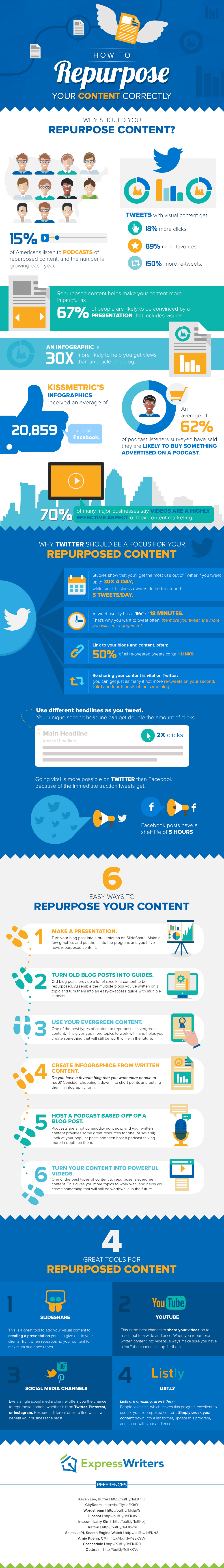 How To Repurpose Your Content Correctly - Infographic