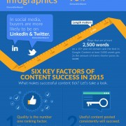 The Ultimate State of Content Marketing In 2015