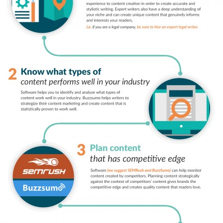 How To Make Sure Your Brand Is Publishing High Quality Content (Infographic)
