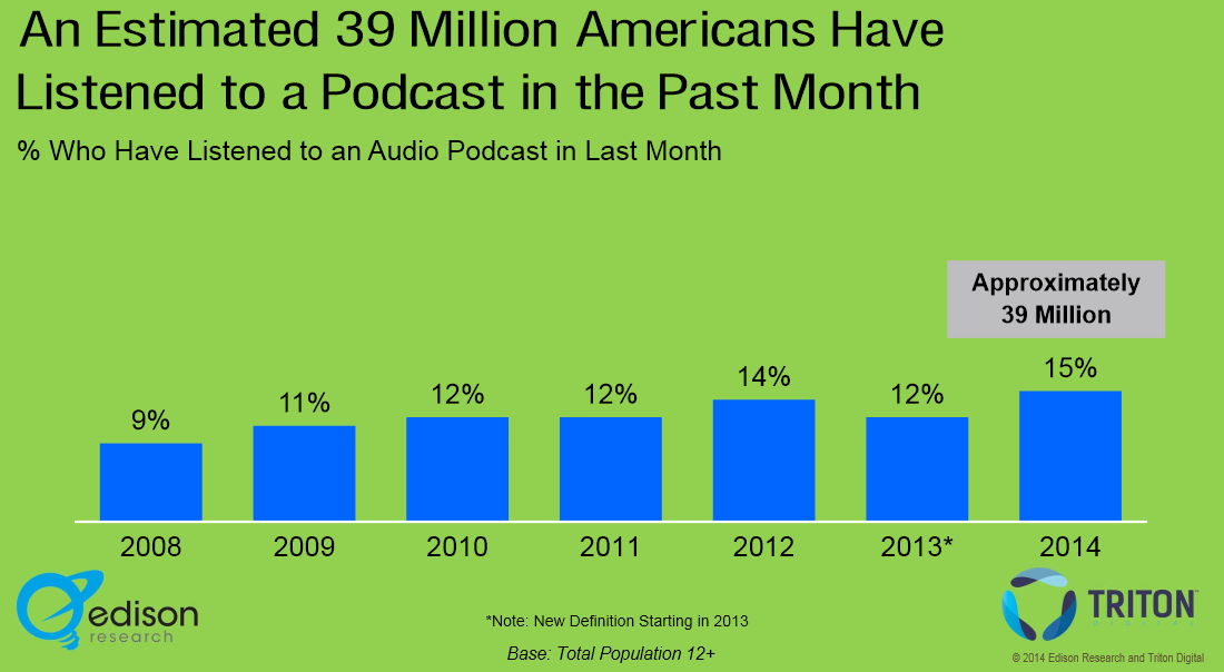 Podcast 1 Graph