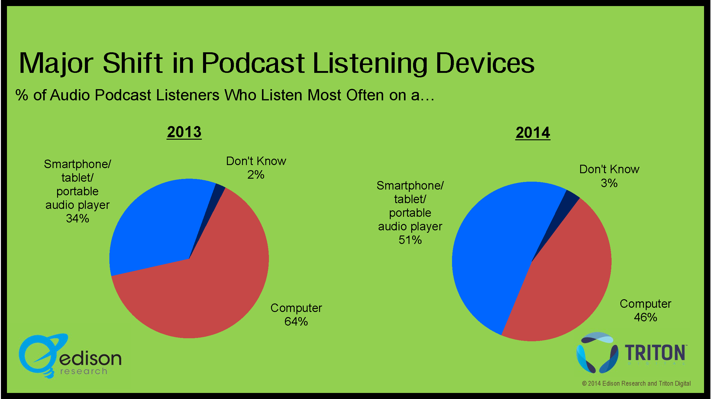 Podcast 2 Graph