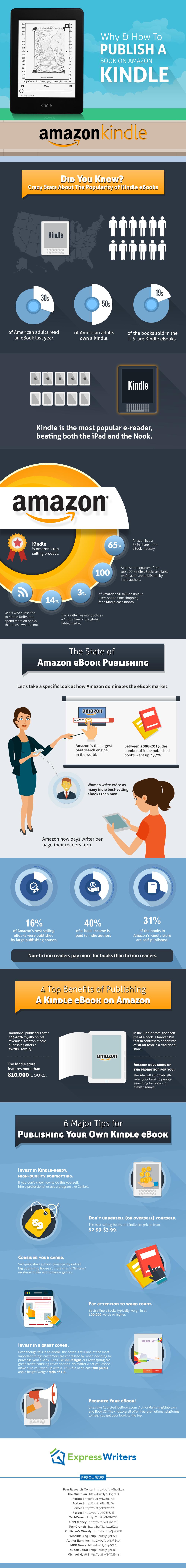 Publish on Amazon Kindle infographic