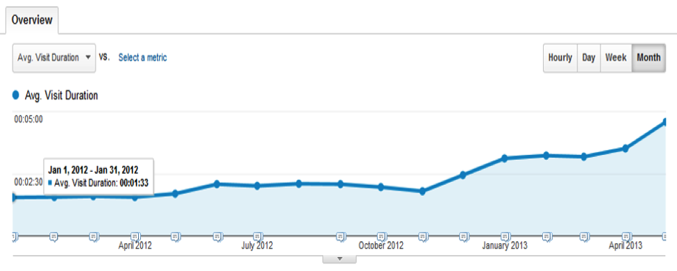 wordstream graph