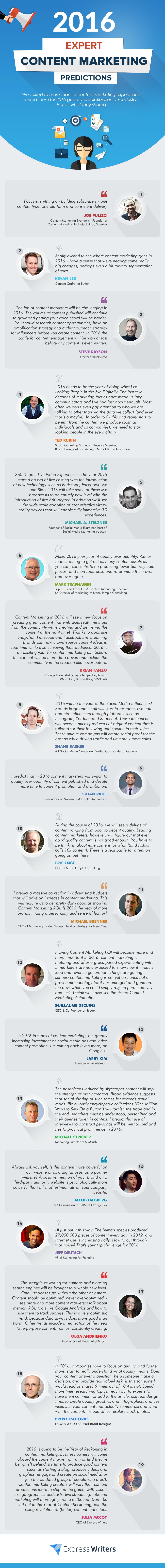 content marketing predictions 2016