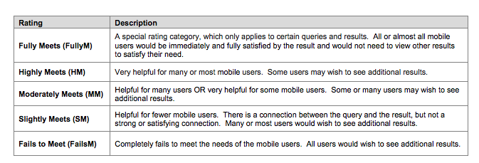 Courtesy Google's Search Quality Evaluator Guidelines