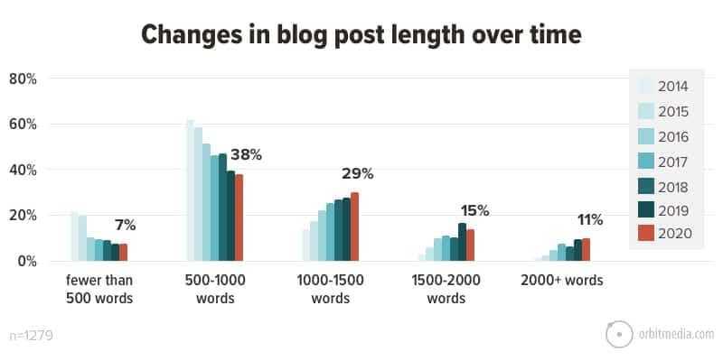 changes in blog post length over time