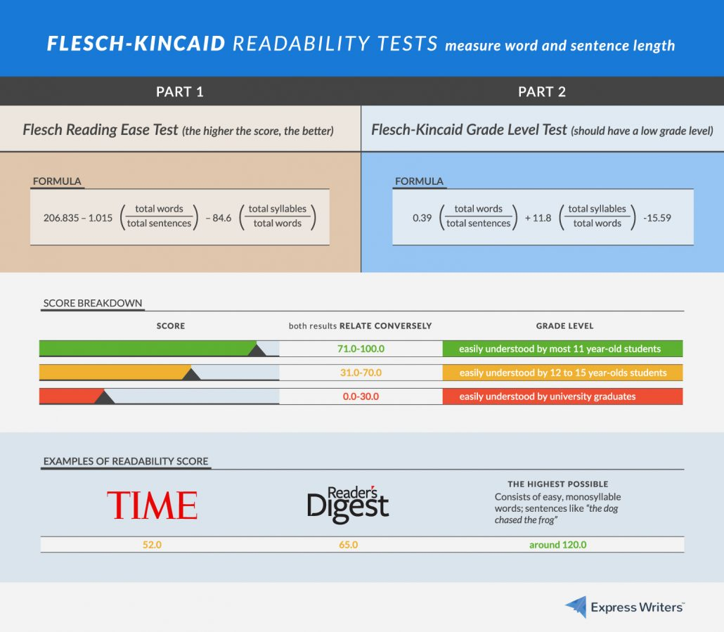 Flesch-Kincaid readability tests