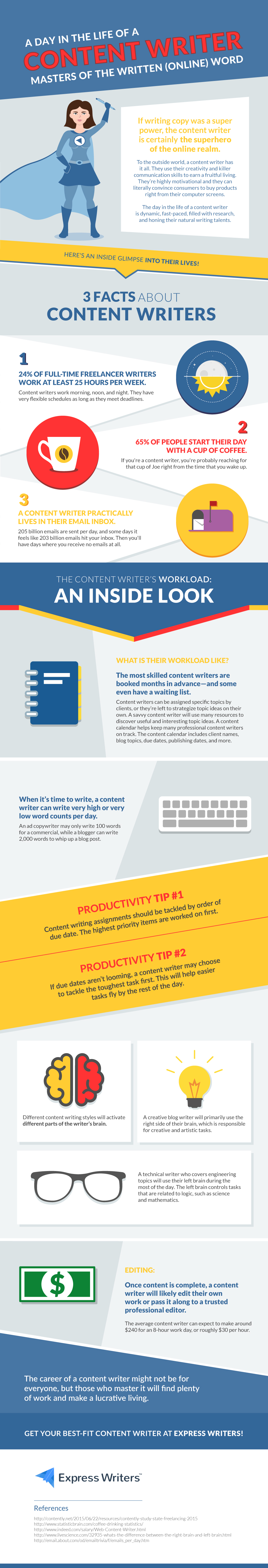 content writer life infographic