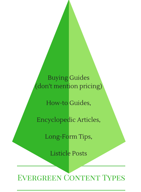 evergreen content types
