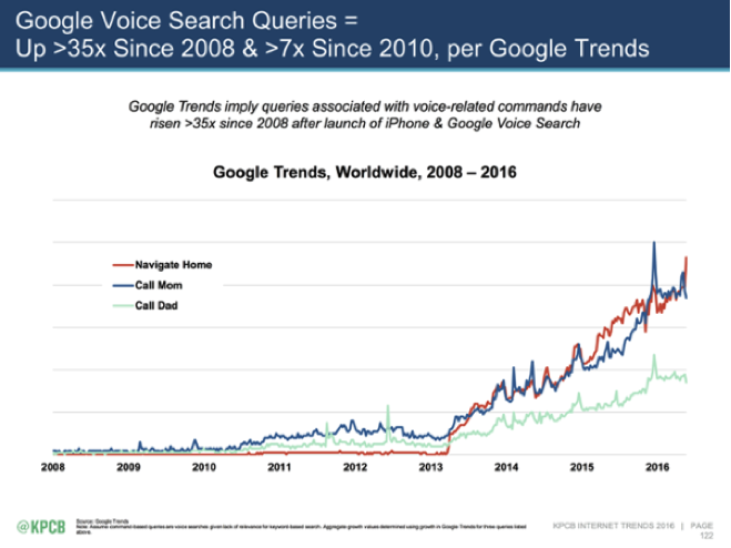 2016 internet trends