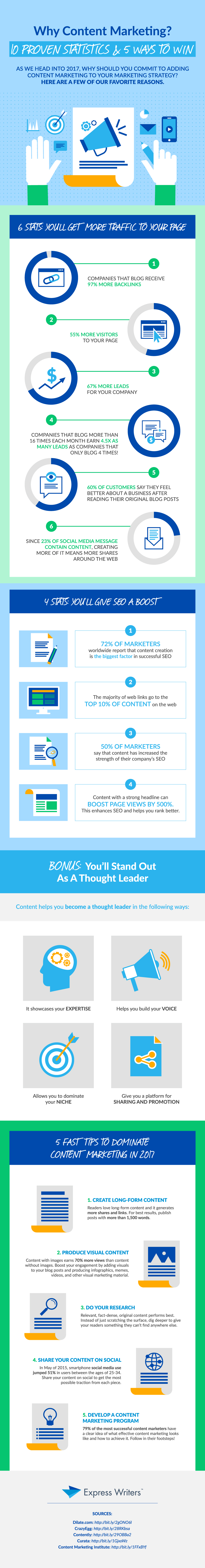 Why Content Marketing? 10 Proven Statistics & 5 Ways to Win [Infographic]