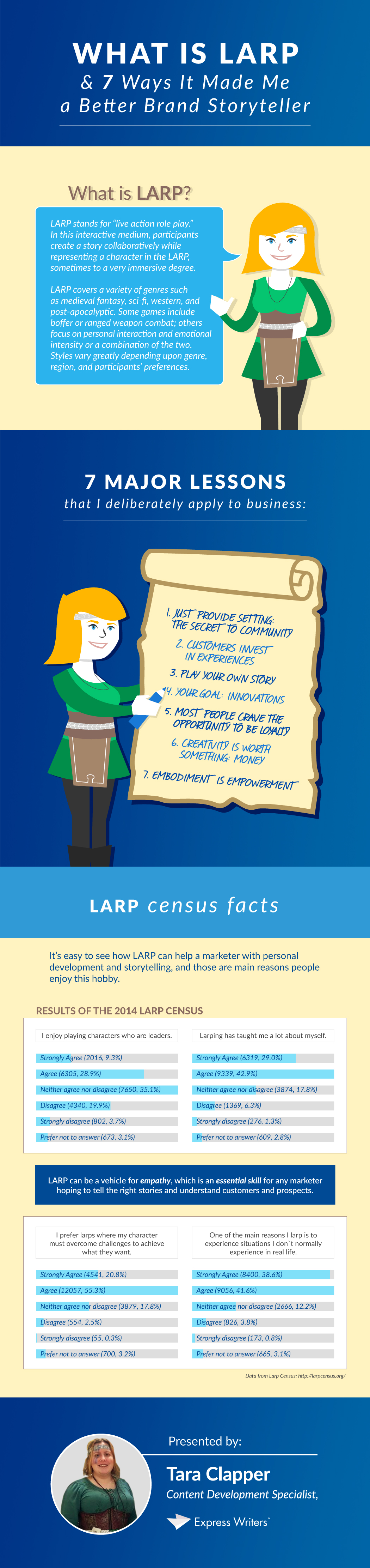 What is LARP Storytelling Infographic