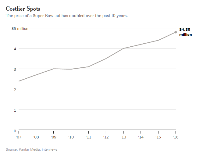 NY Times Graph
