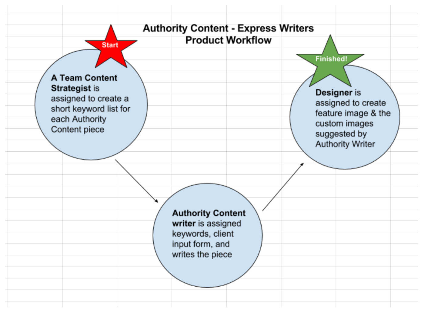 authority content writing