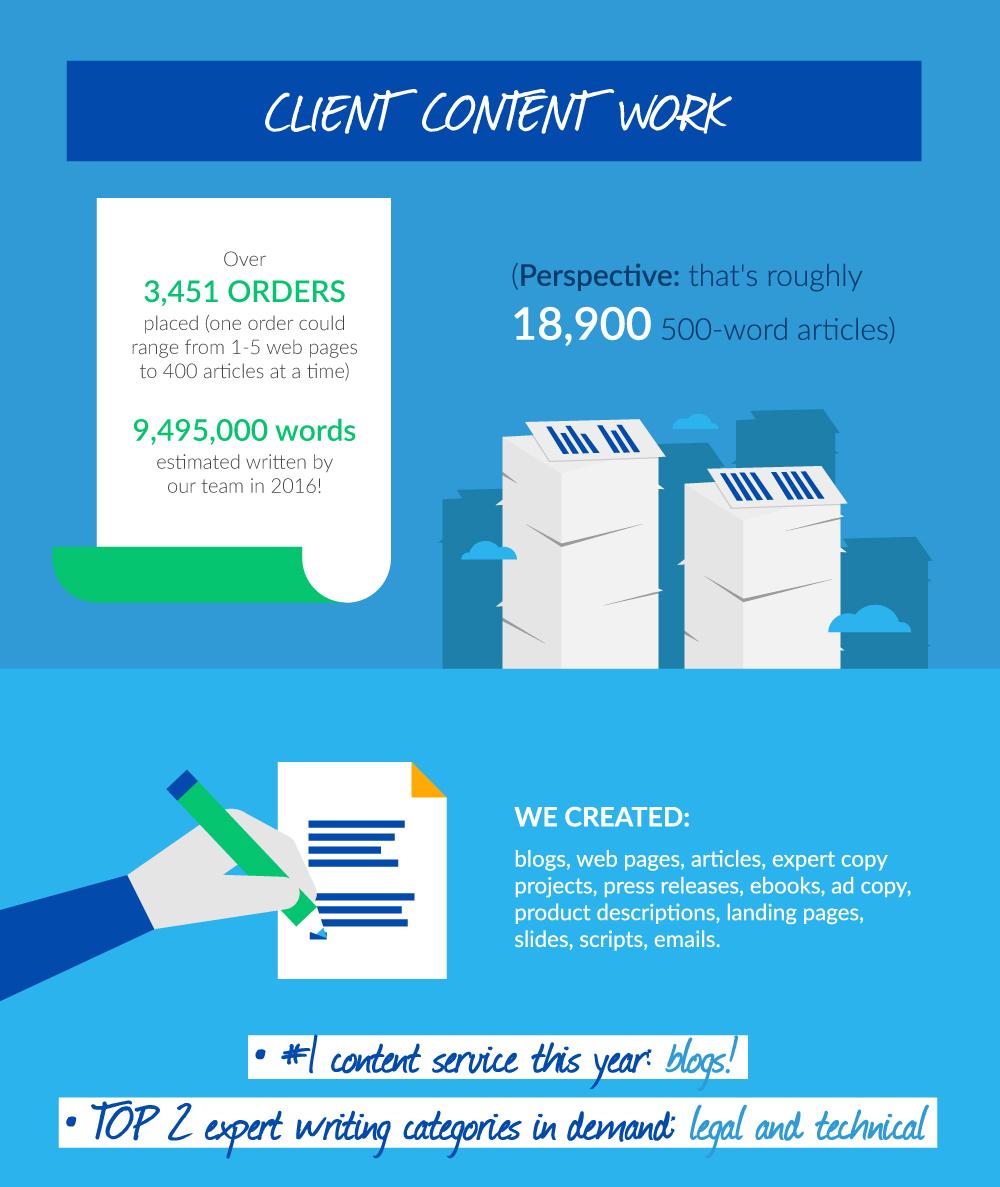 content creation report