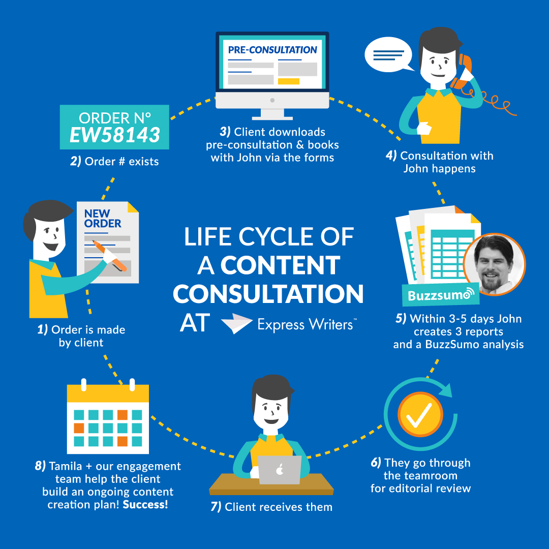content consultation workflow