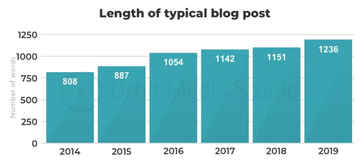 Typical blog post length