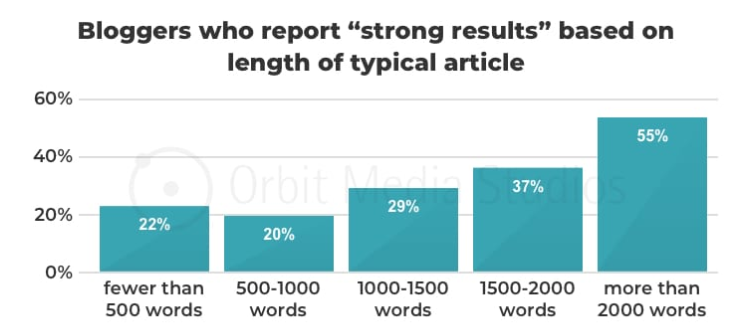 Strong results based on content length