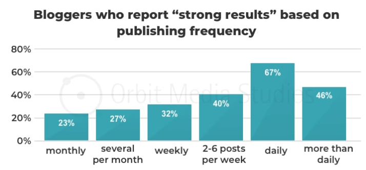 blogging statistics - strong results via publishing frequency