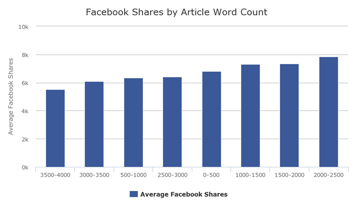 2-facebook-share-by-article-word-count