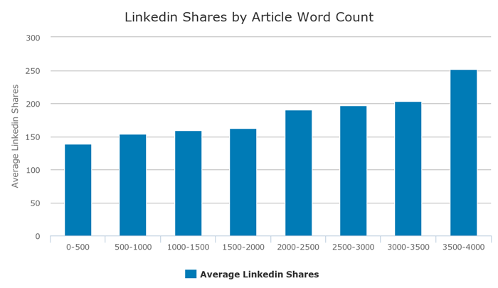 4-linkedin-shares-by-article-word-count