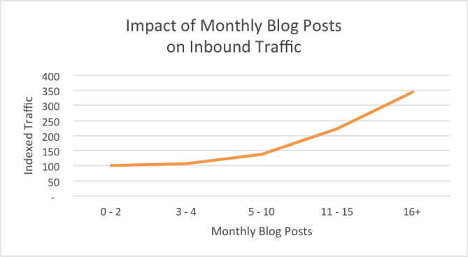 Monthly Blog Post Impact