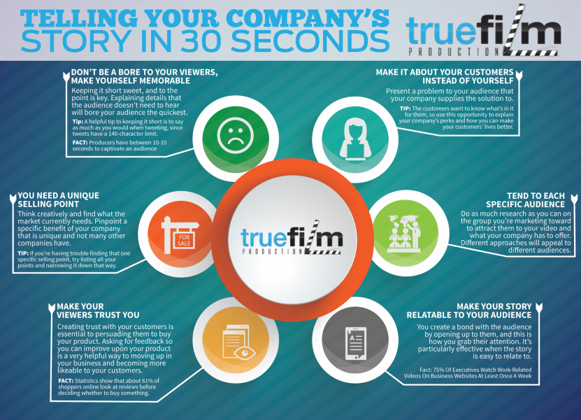 True-Film-30-Second-Story-for-Companies-Infographic