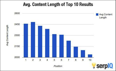 content length serp iq
