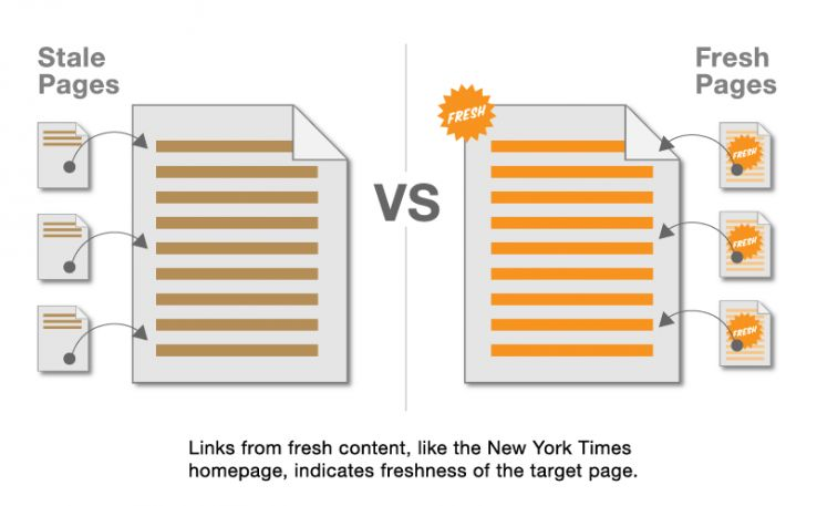 freshness vs stale page image