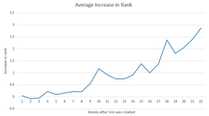 rank jump from link building