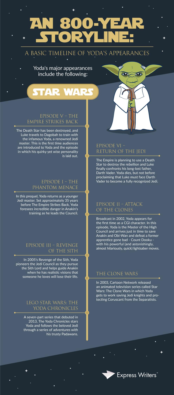 yoda content marketing infographic