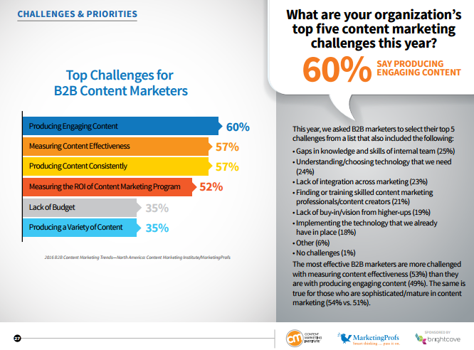 CMI Top Content Marketing Challenges