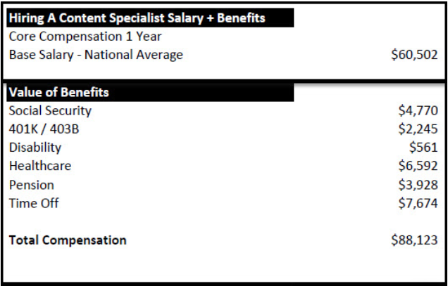 Content Specialist Salary
