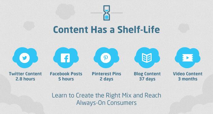 content shelf life